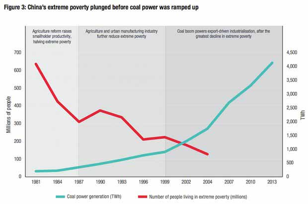 China poverty graph