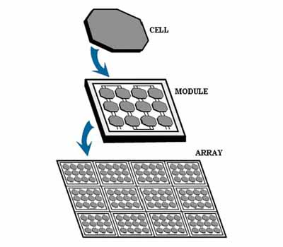 what is photvoltaic cells