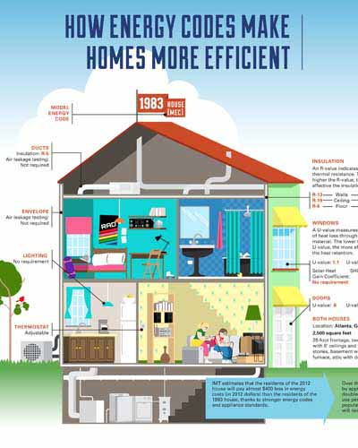 Home energy codes make homes more efficient